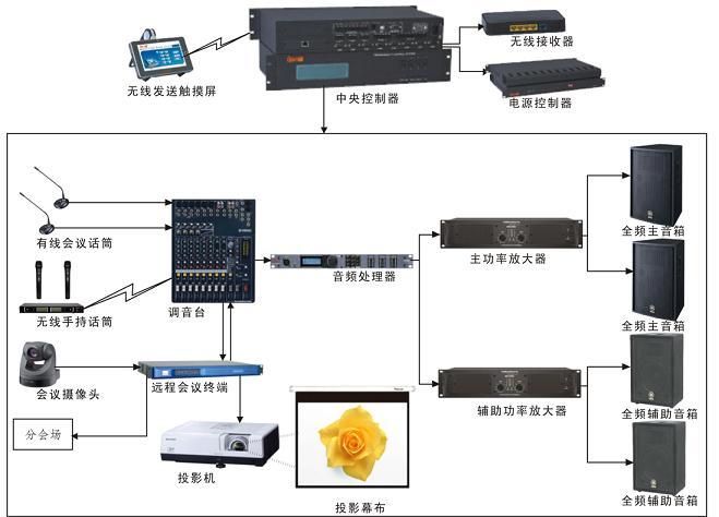 广元音响(远程视频会议应用系统解决方案)